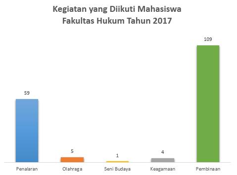 Kegiatan-Mahasiswa-2017