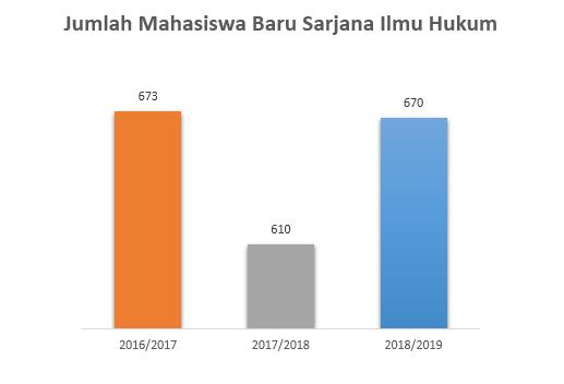 Jumlah-Mahasiswa-Baru-SIH