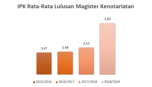 IPK Rata-Rata MKN